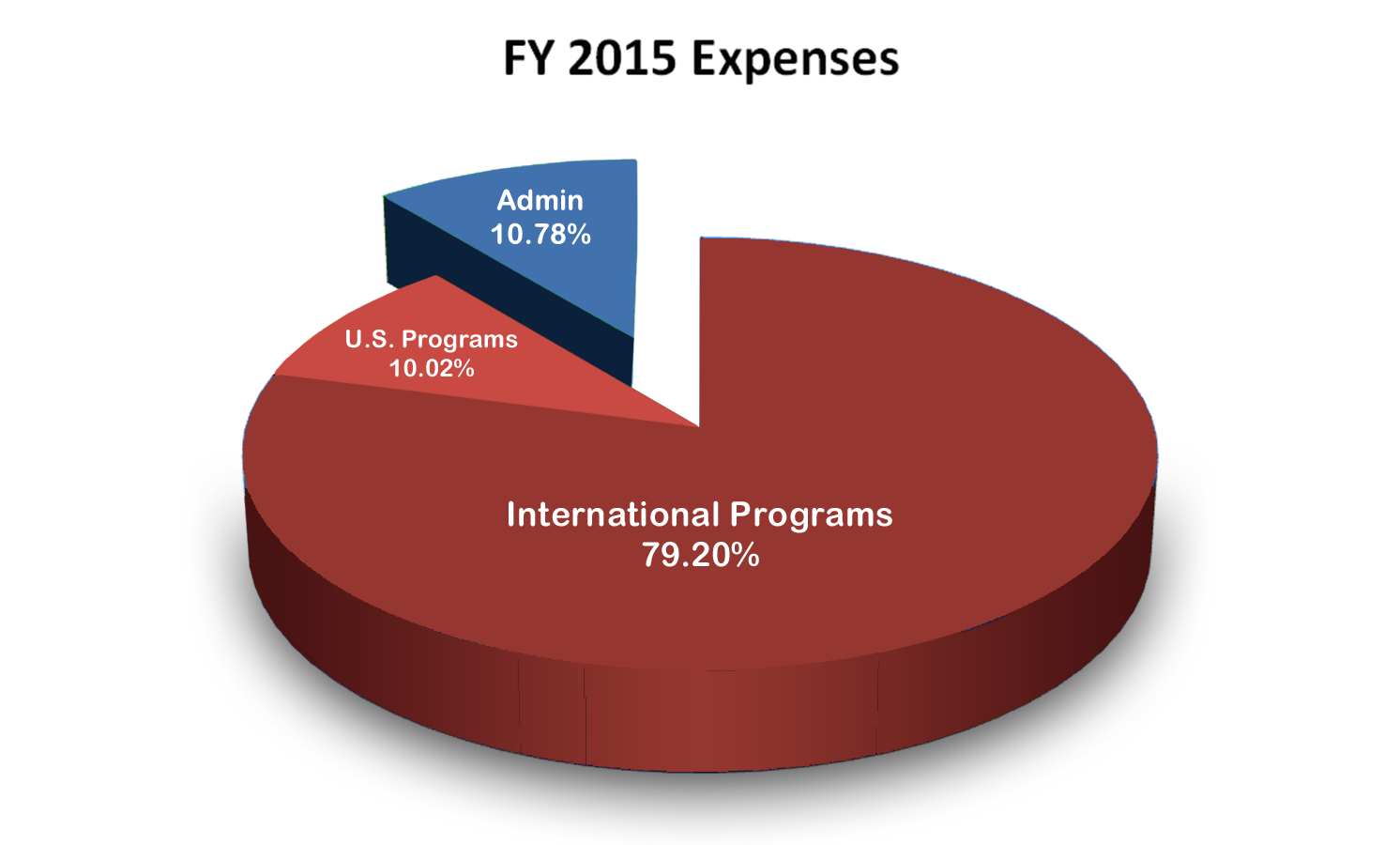 More than 89% of HIM's total expenditures were directed toward International and U.S. programs that help children and families in need.  Financial Statement audited by Swartz Retson & Co PC